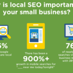 """Infographic: Local SEO – Make """"Clicks"""" Lead to Your """"Brick"""" Location"""