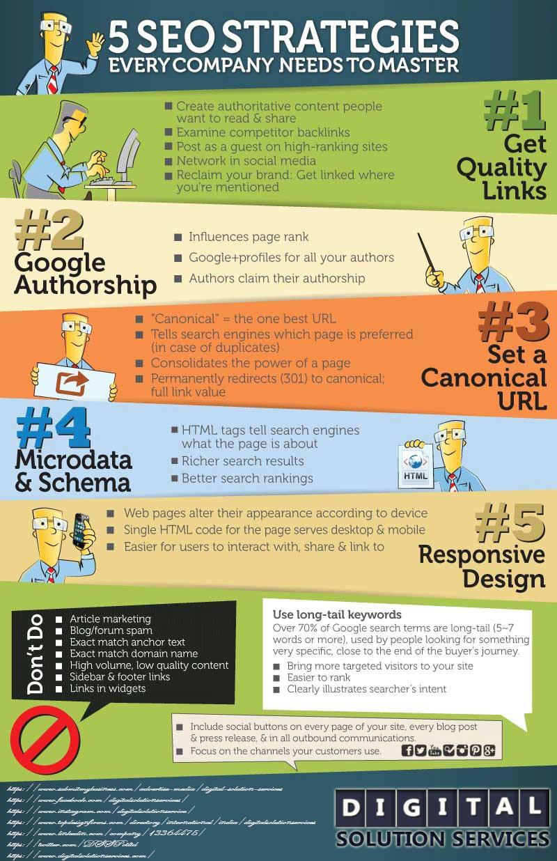 SEO Strategies Every Company Needs to Master